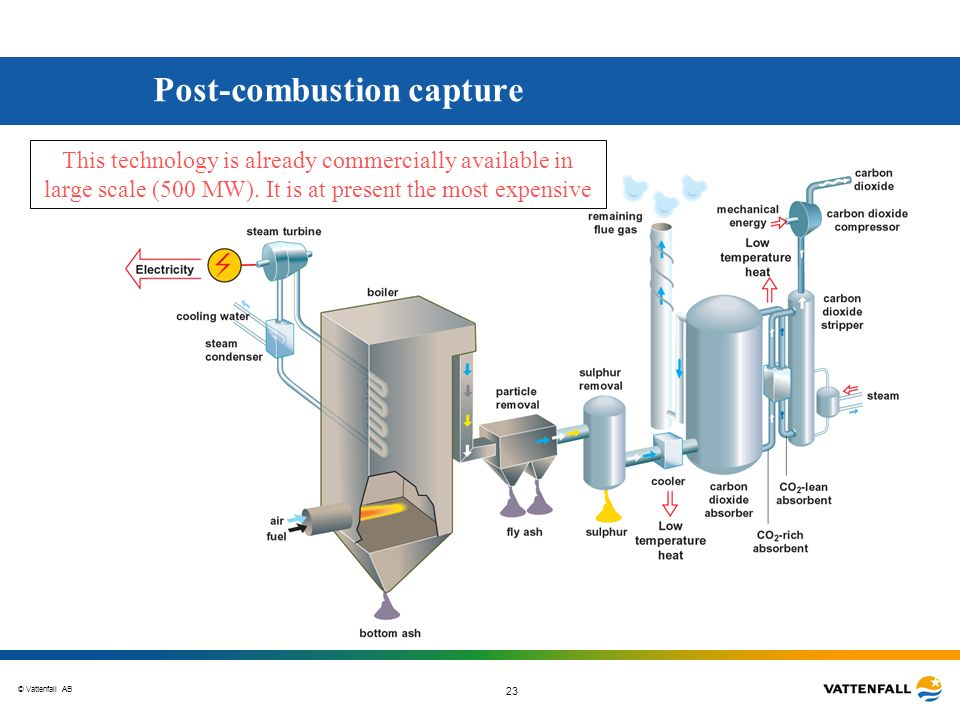 Post-combustion capture