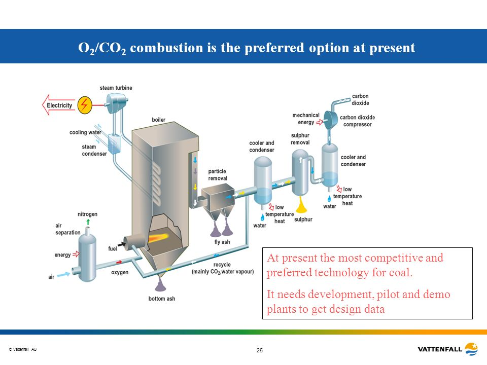 O2/CO2 combustion is the preferred option at present