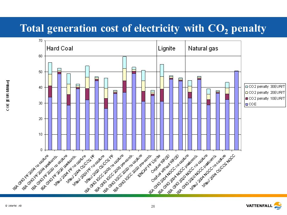 Total generation cost of electricity with CO2 penalty