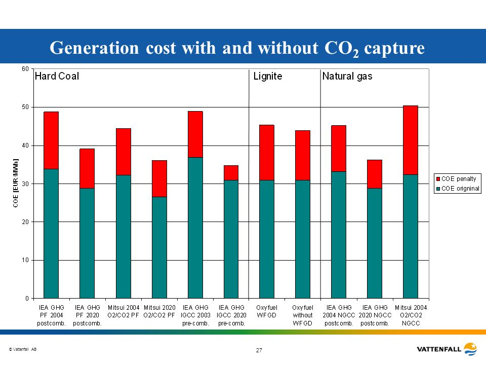 Generation cost with and without CO2 capture
