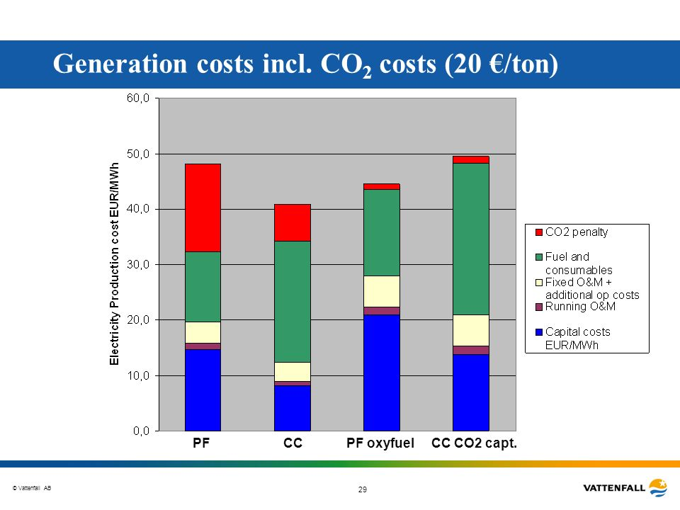Generation costs incl. CO2 costs (20 €/ton)