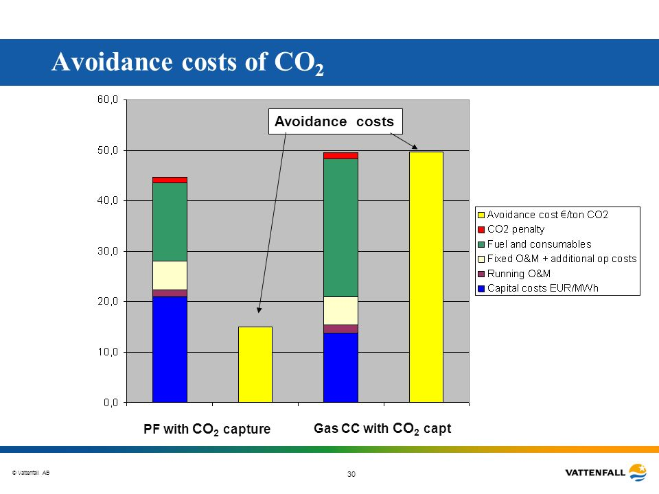 Avoidance costs of CO2 Avoidance costs PF with CO2 capture