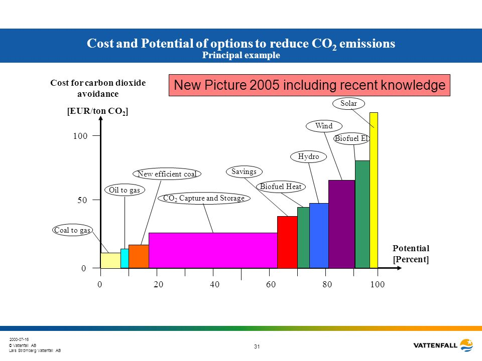 Cost for carbon dioxide avoidance