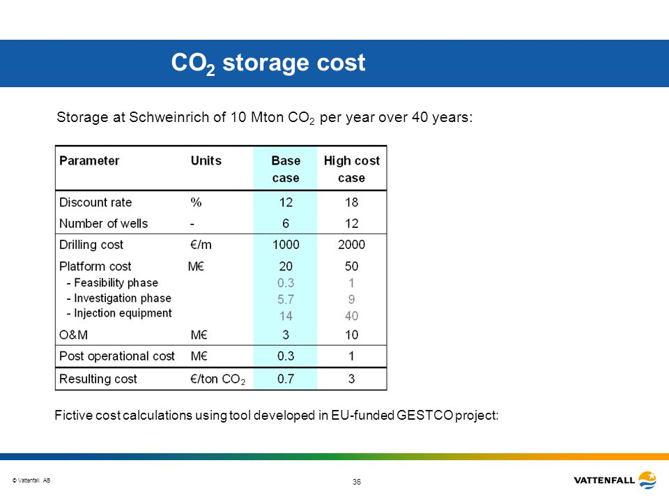 CO2 storage cost Storage at Schweinrich of 10 Mton CO2 per year over 40 years: