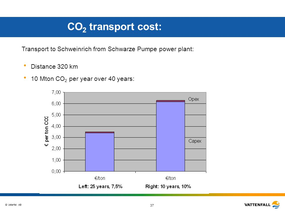CO2 transport cost: Transport to Schweinrich from Schwarze Pumpe power plant: Distance 320 km.