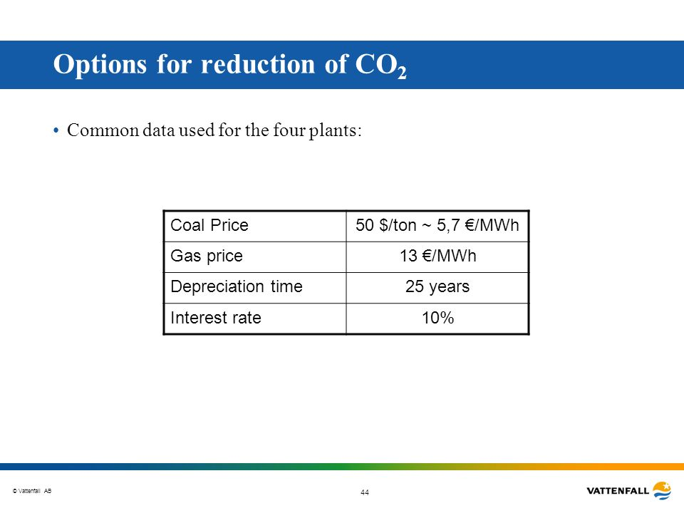 Options for reduction of CO2
