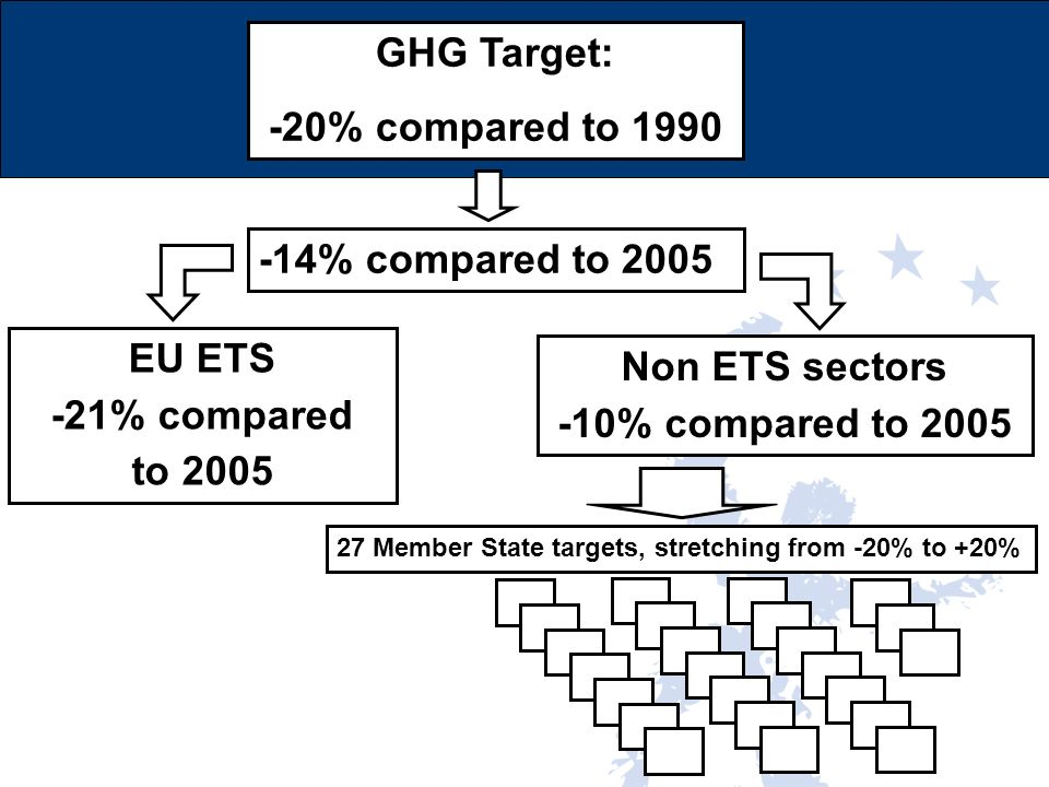 GHG Target: -20% compared to % compared to 2005 EU ETS