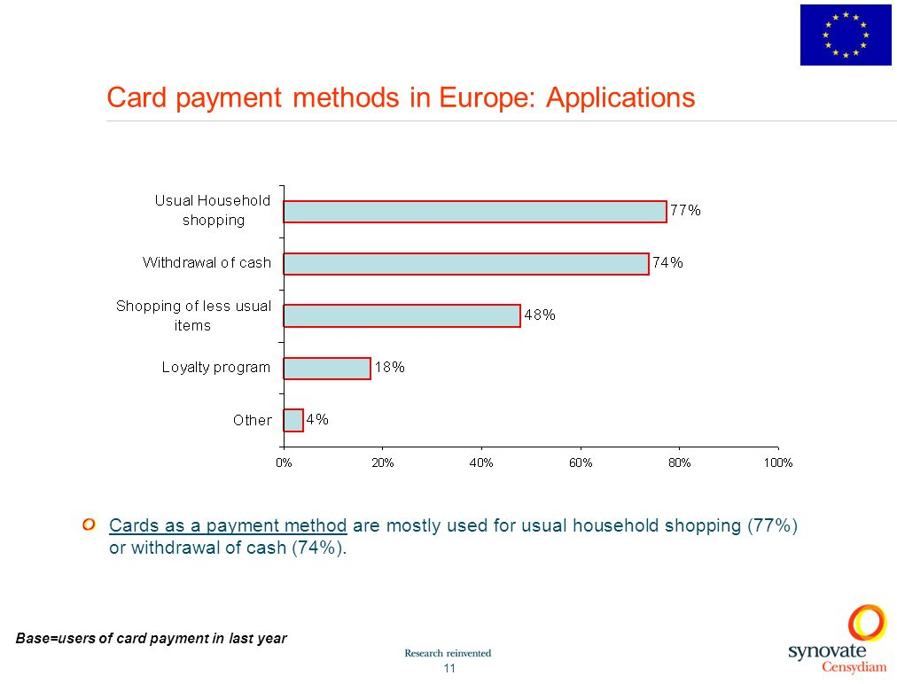 Card payment methods in Europe: Applications