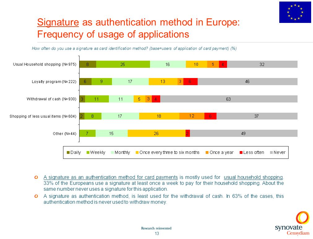Signature as authentication method in Europe: Frequency of usage of applications