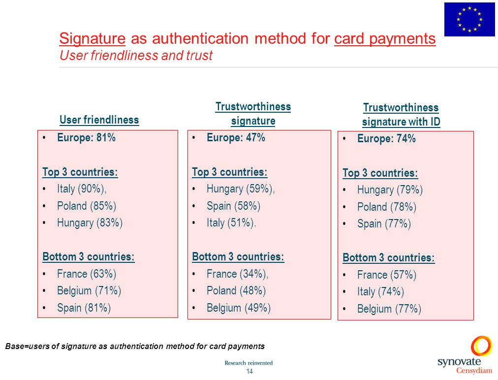 Signature as authentication method for card payments User friendliness and trust
