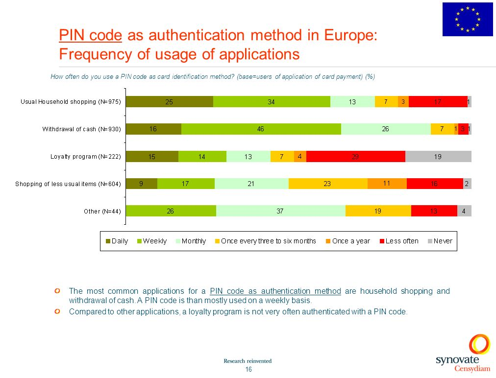 PIN code as authentication method in Europe: Frequency of usage of applications