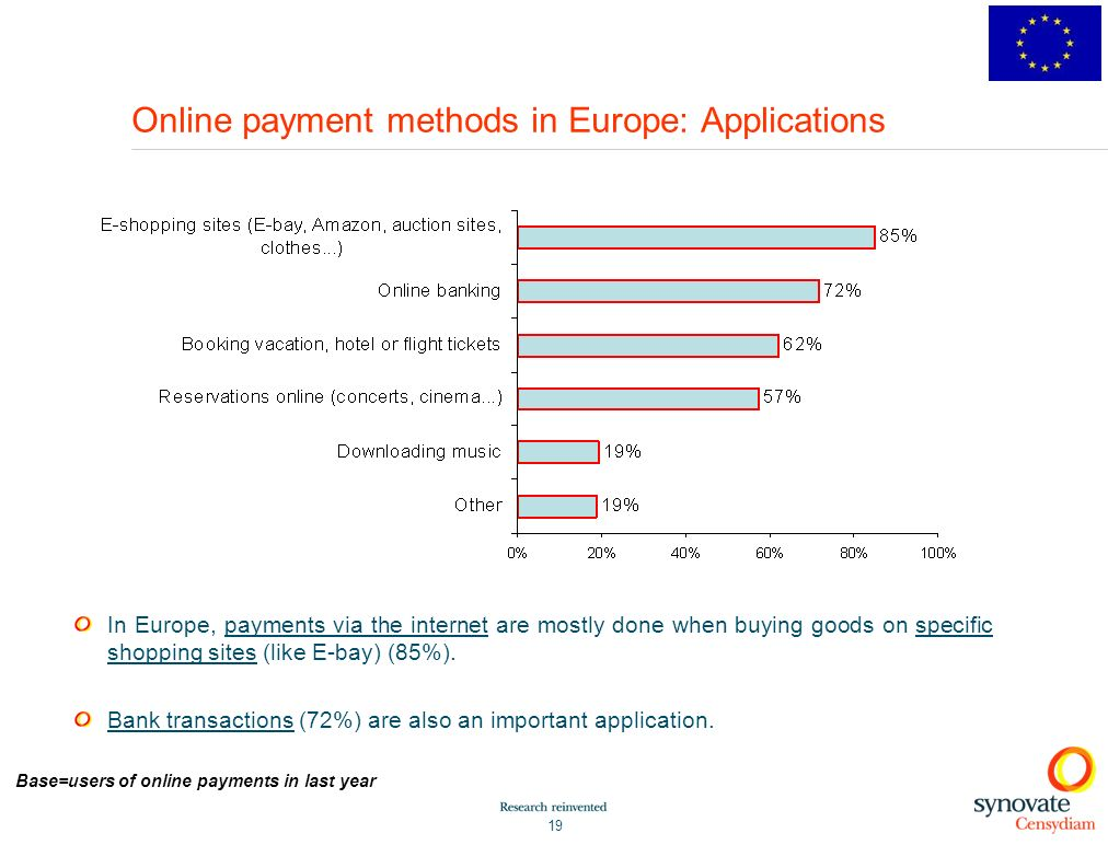 Online payment methods in Europe: Applications