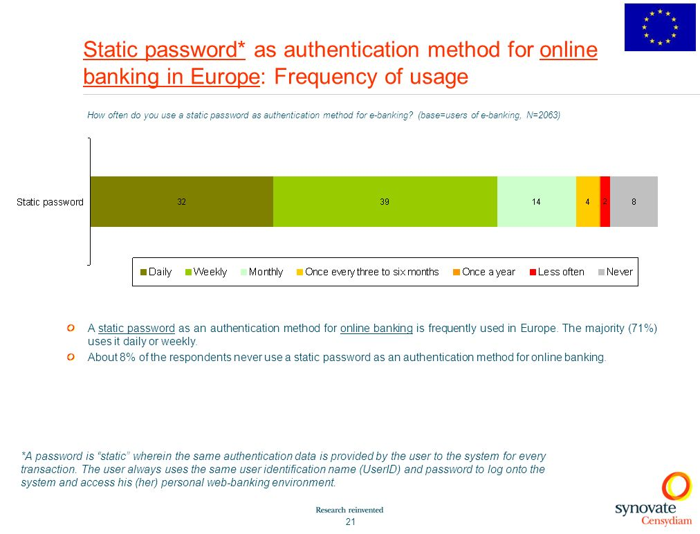 Static password* as authentication method for online banking in Europe: Frequency of usage
