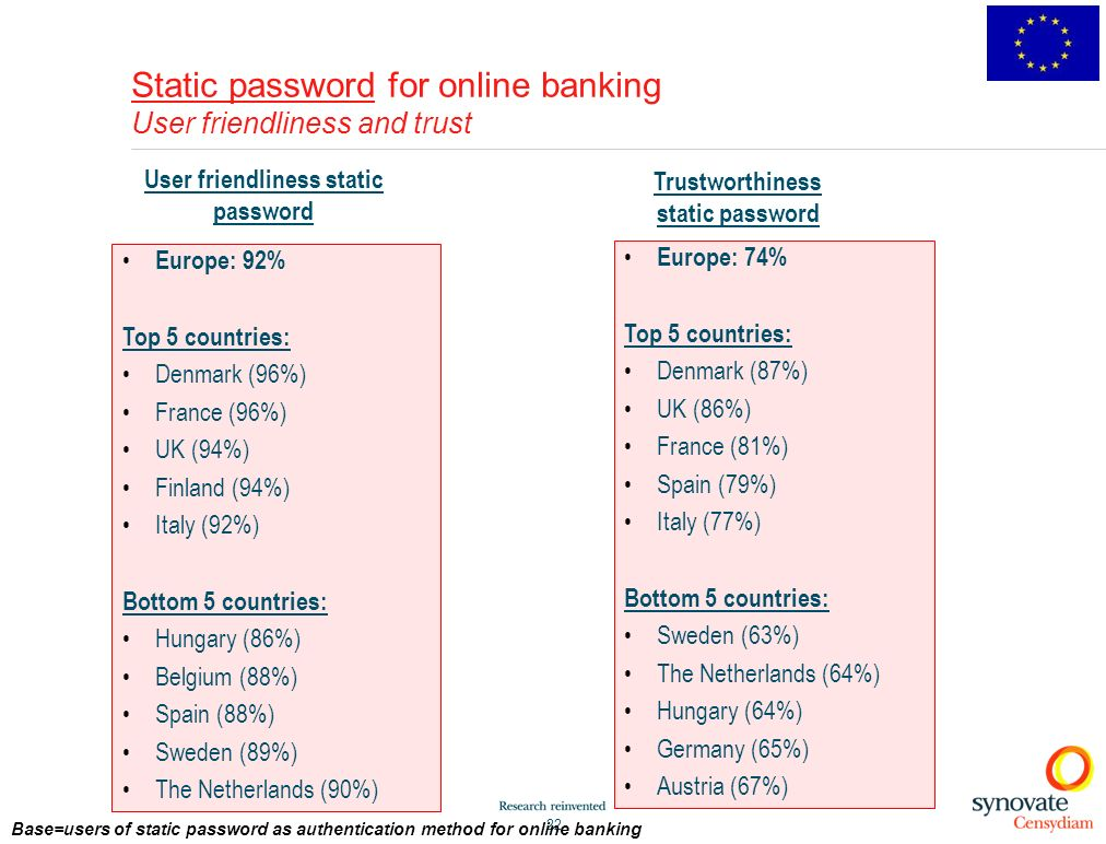 Static password for online banking User friendliness and trust