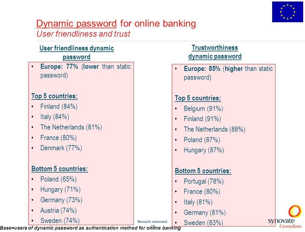 Dynamic password for online banking User friendliness and trust