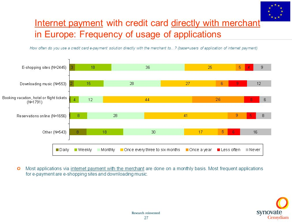 Internet payment with credit card directly with merchant in Europe: Frequency of usage of applications