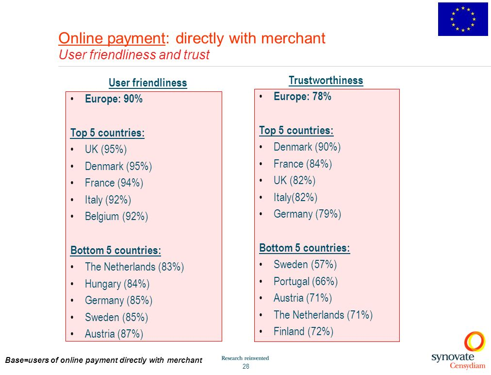 Online payment: directly with merchant User friendliness and trust