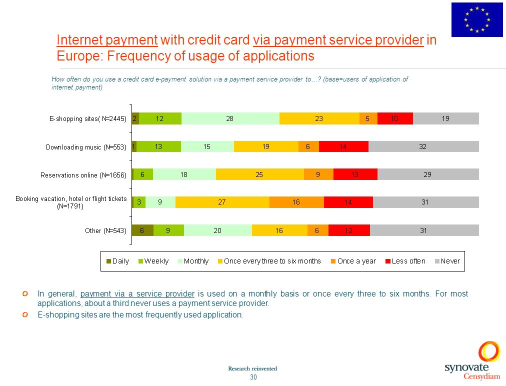 Internet payment with credit card via payment service provider in Europe: Frequency of usage of applications