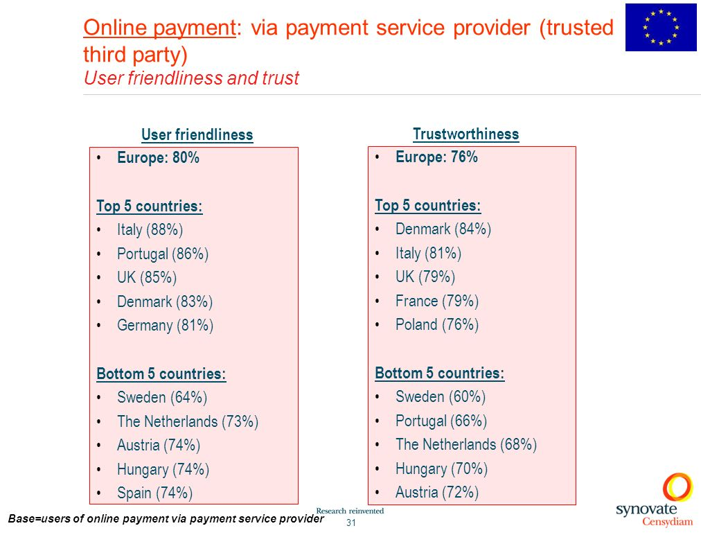 Base=users of online payment via payment service provider