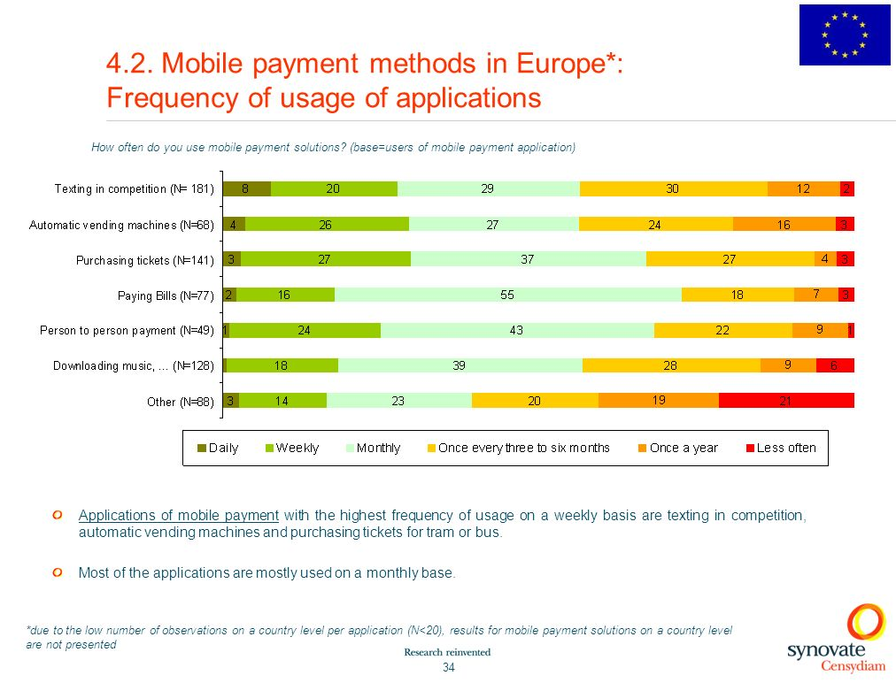 4. 2. Mobile payment methods in Europe