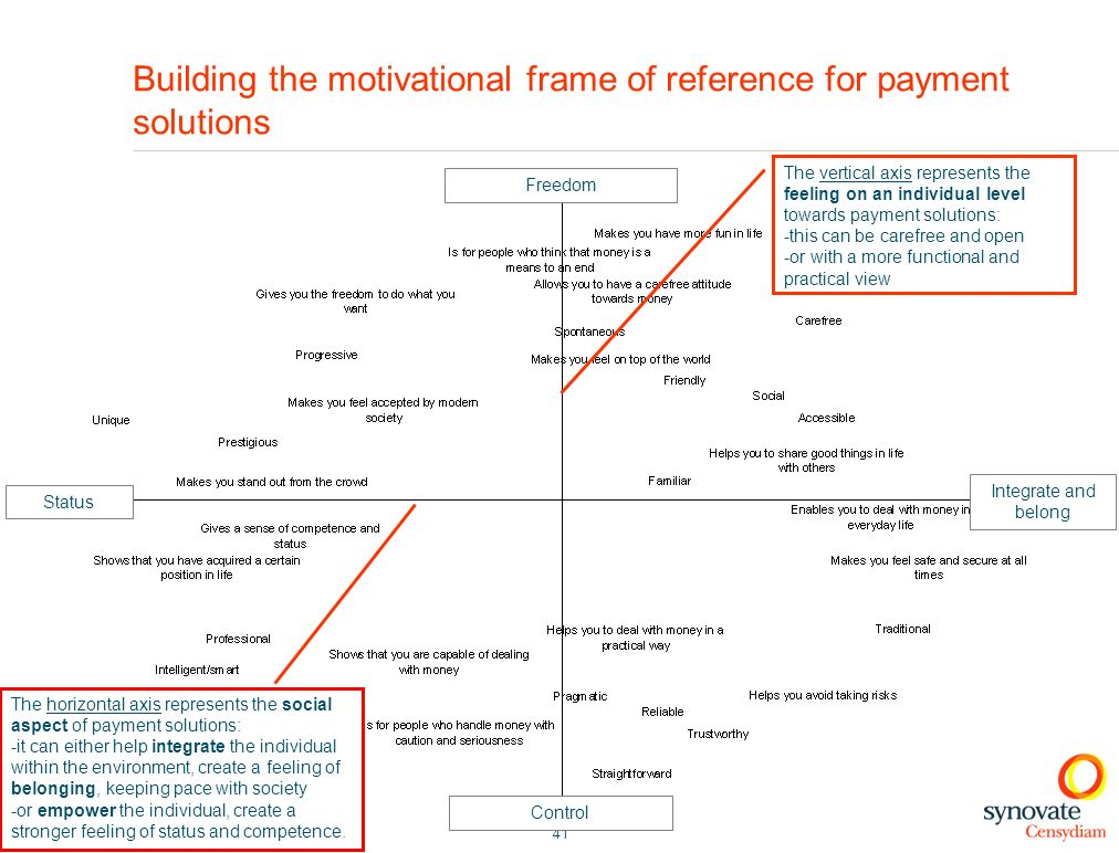 Building the motivational frame of reference for payment solutions