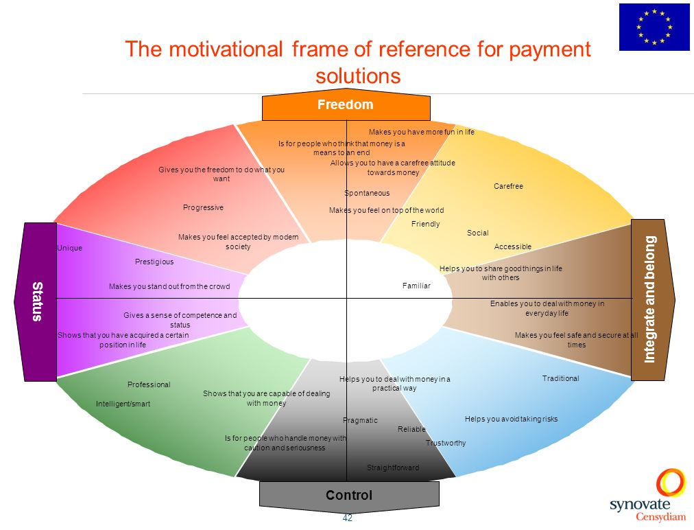 The motivational frame of reference for payment solutions