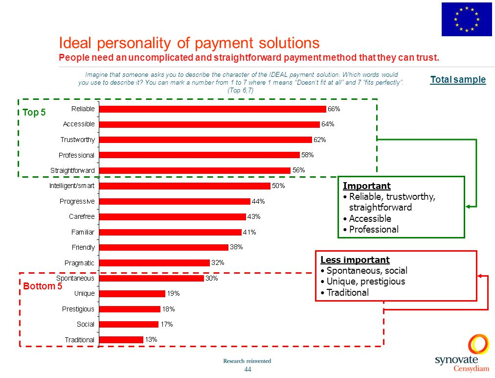 Ideal personality of payment solutions People need an uncomplicated and straightforward payment method that they can trust.