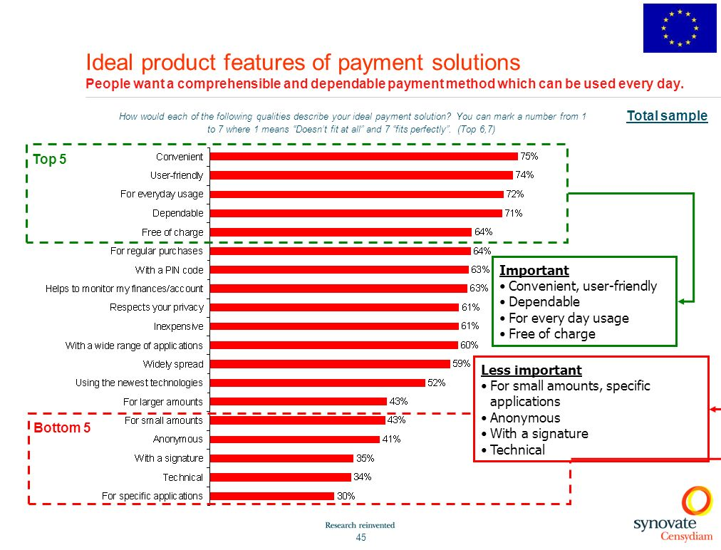 Ideal product features of payment solutions People want a comprehensible and dependable payment method which can be used every day.