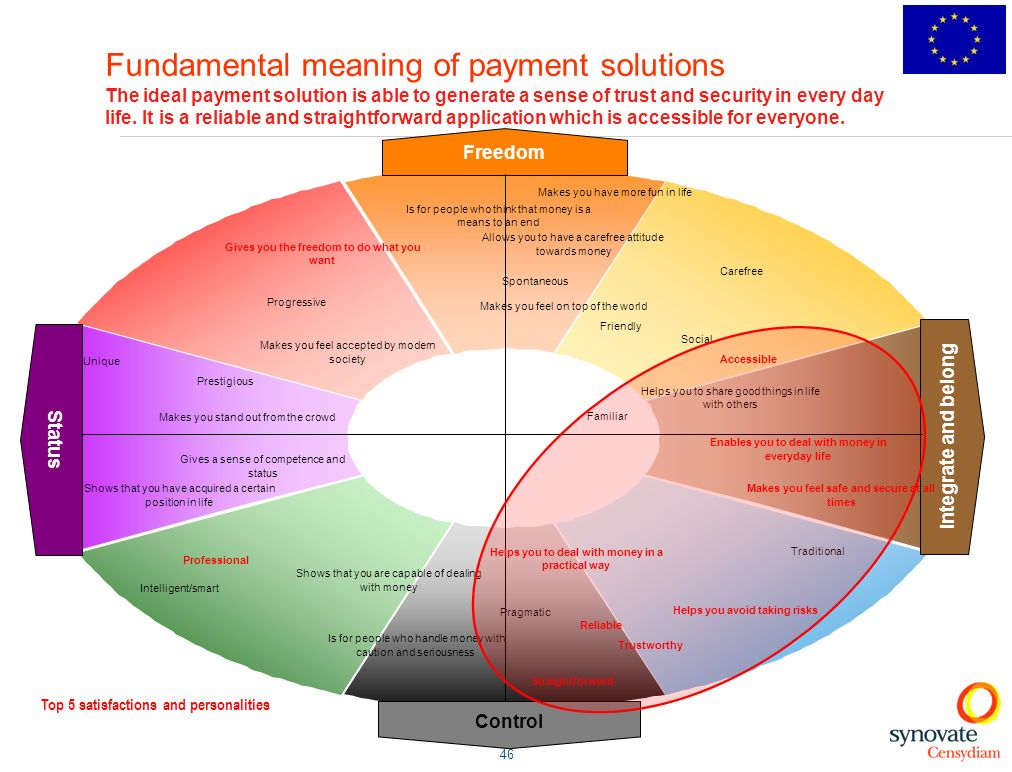 Fundamental meaning of payment solutions The ideal payment solution is able to generate a sense of trust and security in every day life. It is a reliable and straightforward application which is accessible for everyone.
