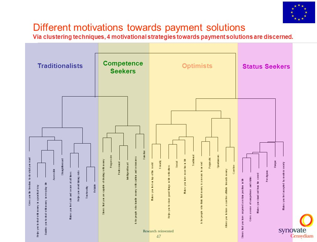 Different motivations towards payment solutions Via clustering techniques, 4 motivational strategies towards payment solutions are discerned.