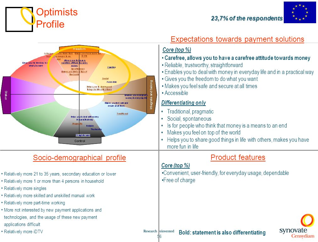 Optimists Profile Expectations towards payment solutions