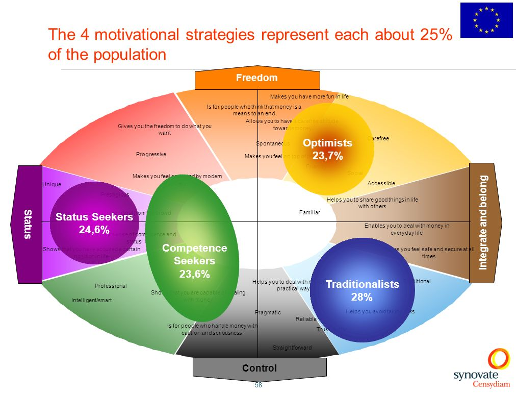 The 4 motivational strategies represent each about 25% of the population