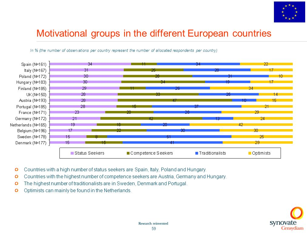 Motivational groups in the different European countries
