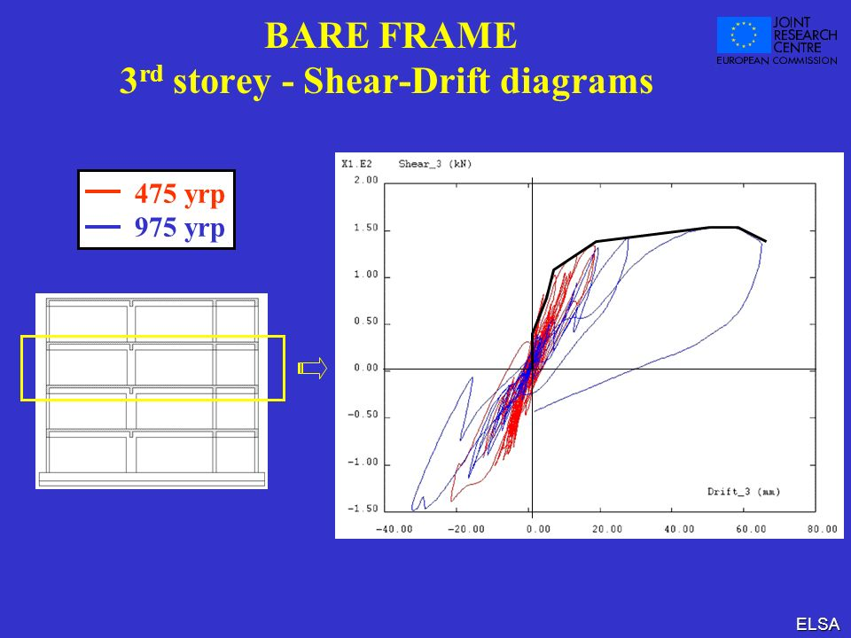 BARE FRAME 3rd storey - Shear-Drift diagrams
