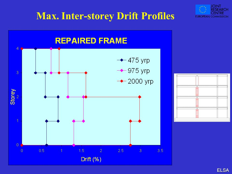 Max. Inter-storey Drift Profiles