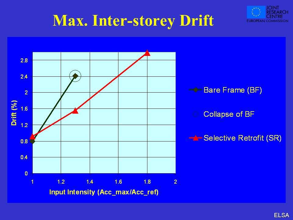 Max. Inter-storey Drift
