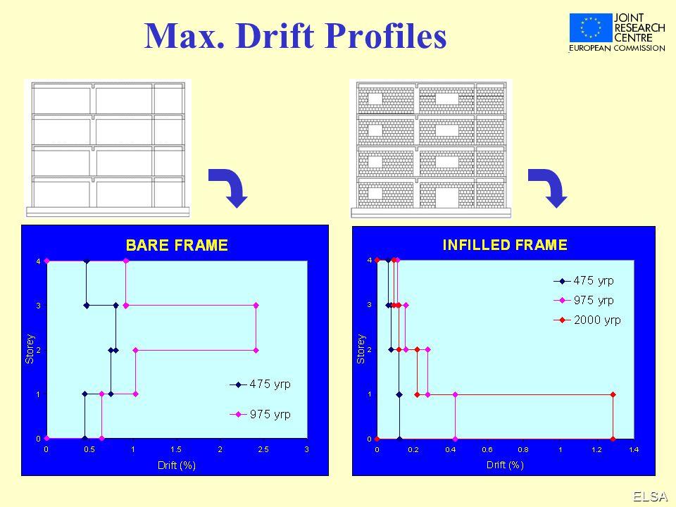Max. Drift Profiles