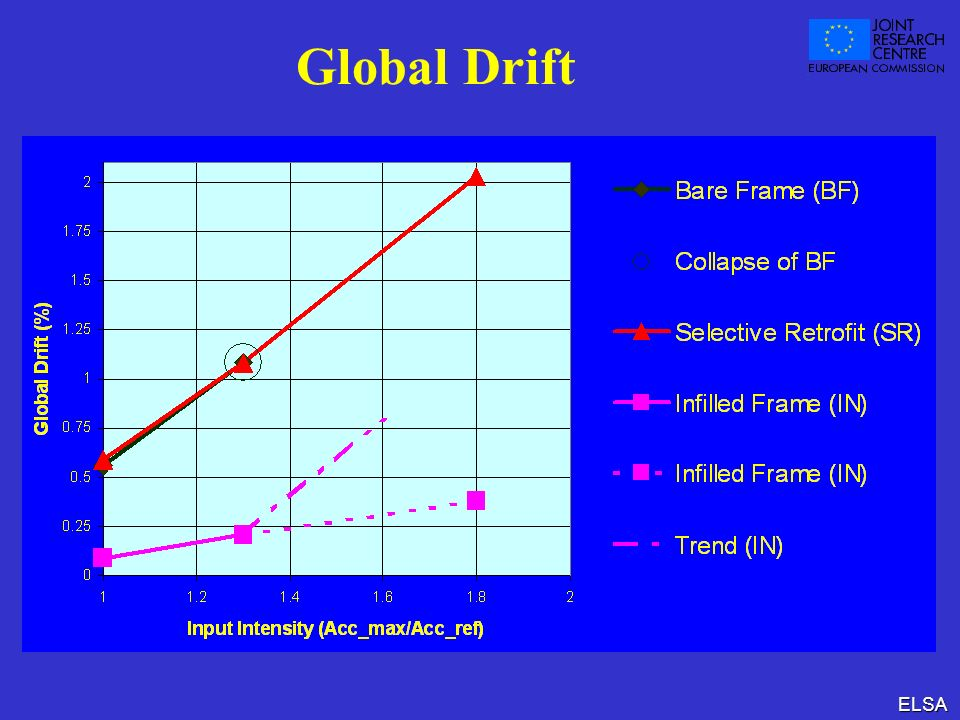 Global Drift