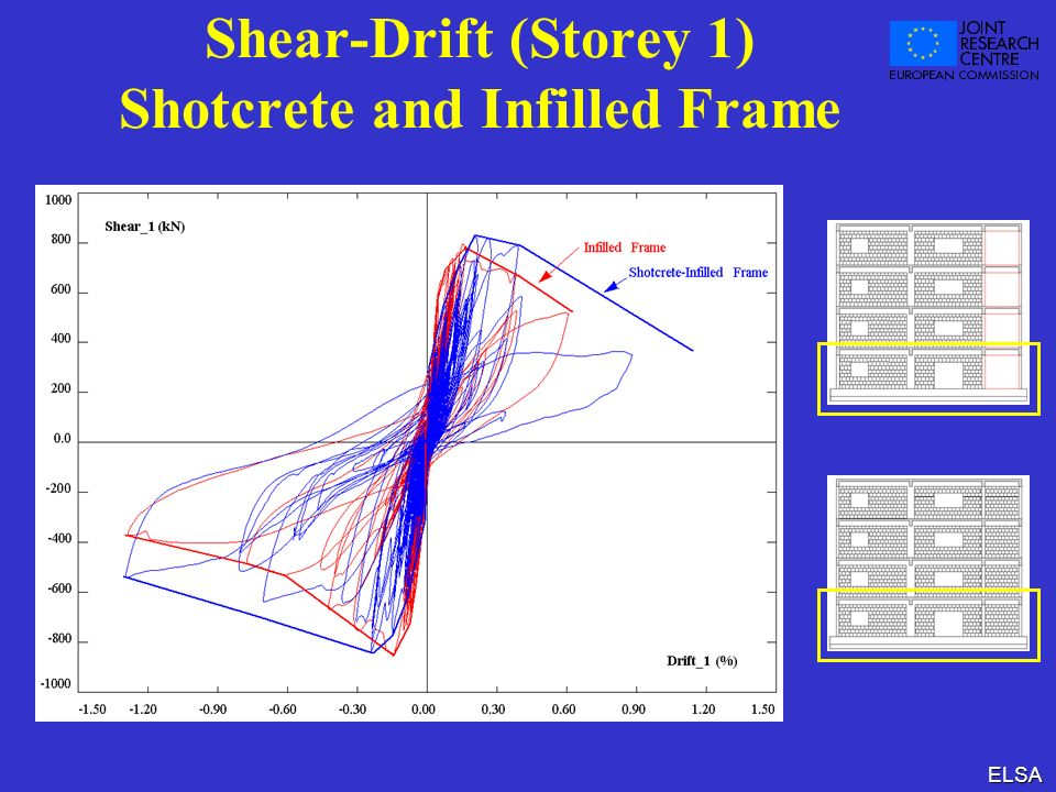 Shear-Drift (Storey 1) Shotcrete and Infilled Frame