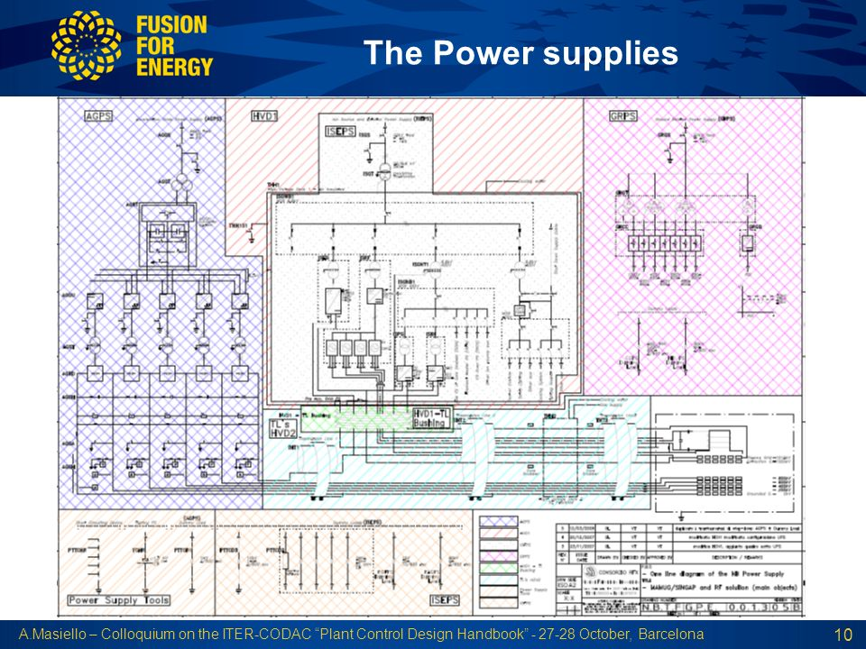 The Power supplies A.Masiello – Colloquium on the ITER-CODAC Plant Control Design Handbook - 27-28 October, Barcelona.