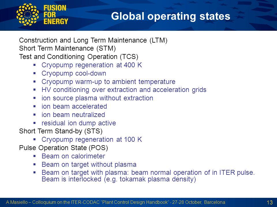 Global operating states