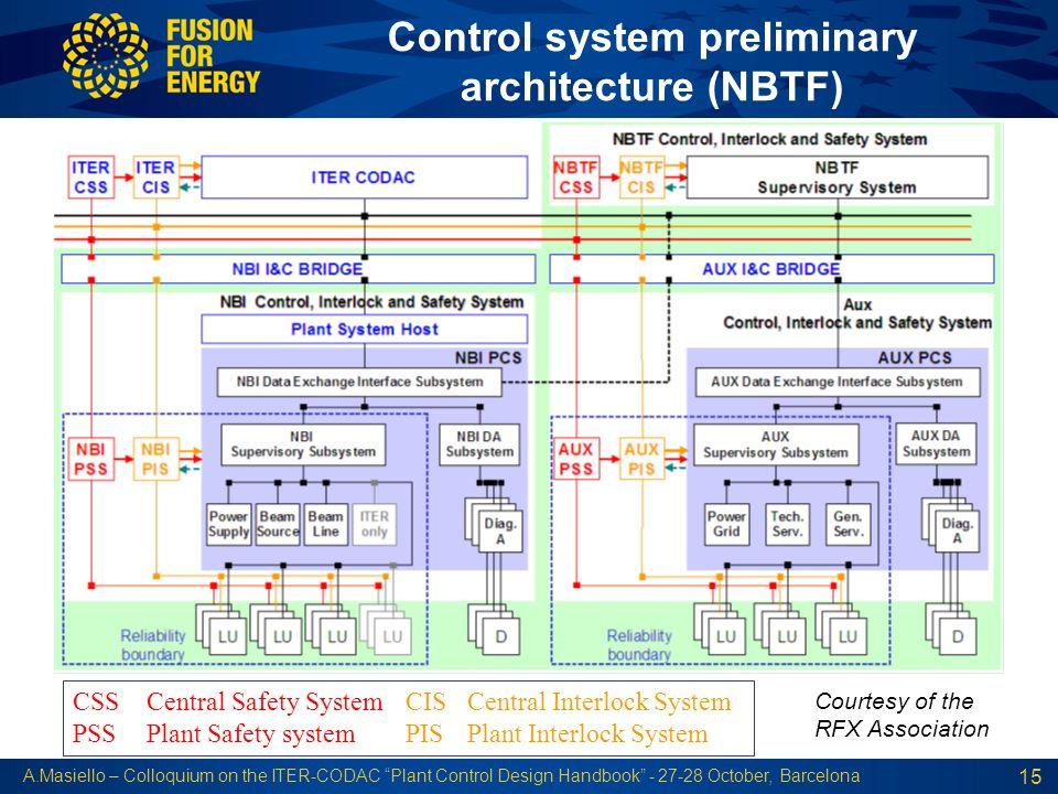Control system preliminary architecture (NBTF)