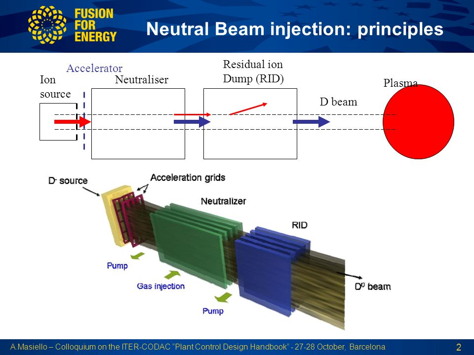 Neutral Beam injection: principles