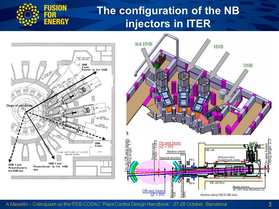 The configuration of the NB injectors in ITER