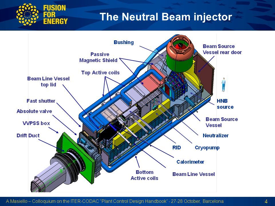 The Neutral Beam injector