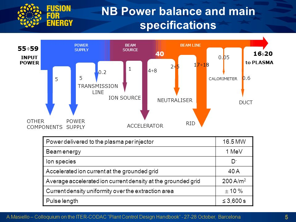 NB Power balance and main specifications