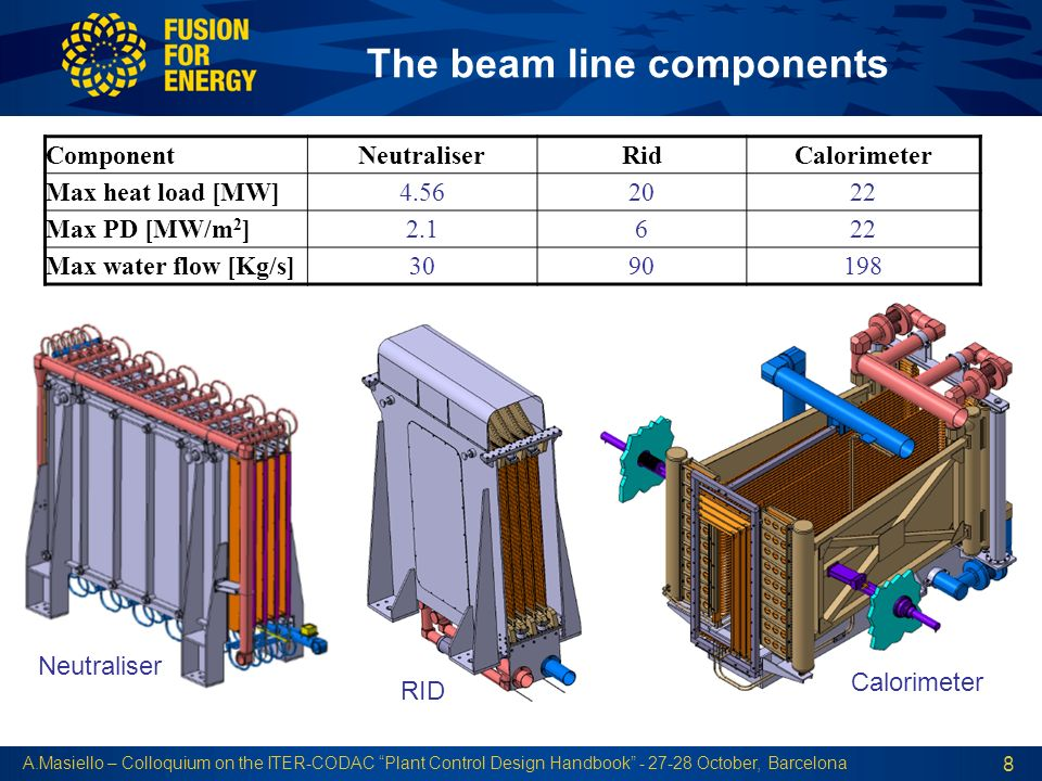 The Beam Line Components