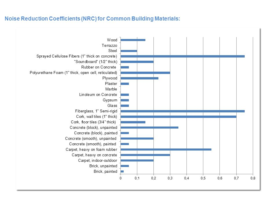 Acoustic Properties Of Common Building Materials