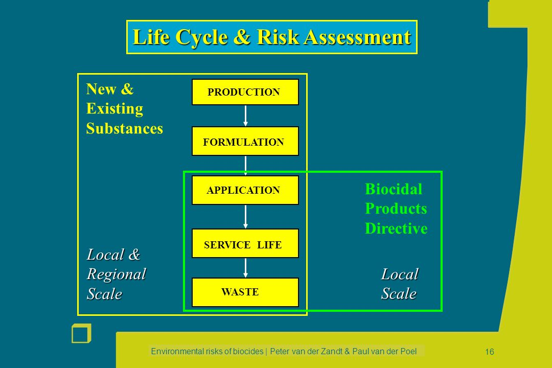 Life Cycle & Risk Assessment