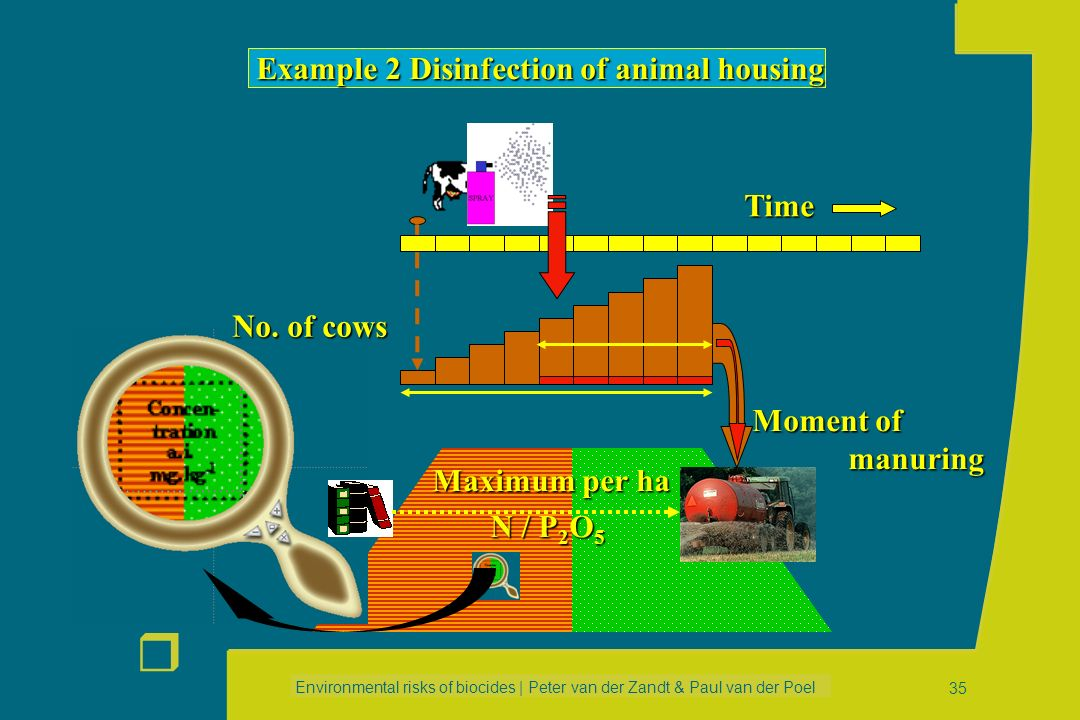 Example 2 Disinfection of animal housing